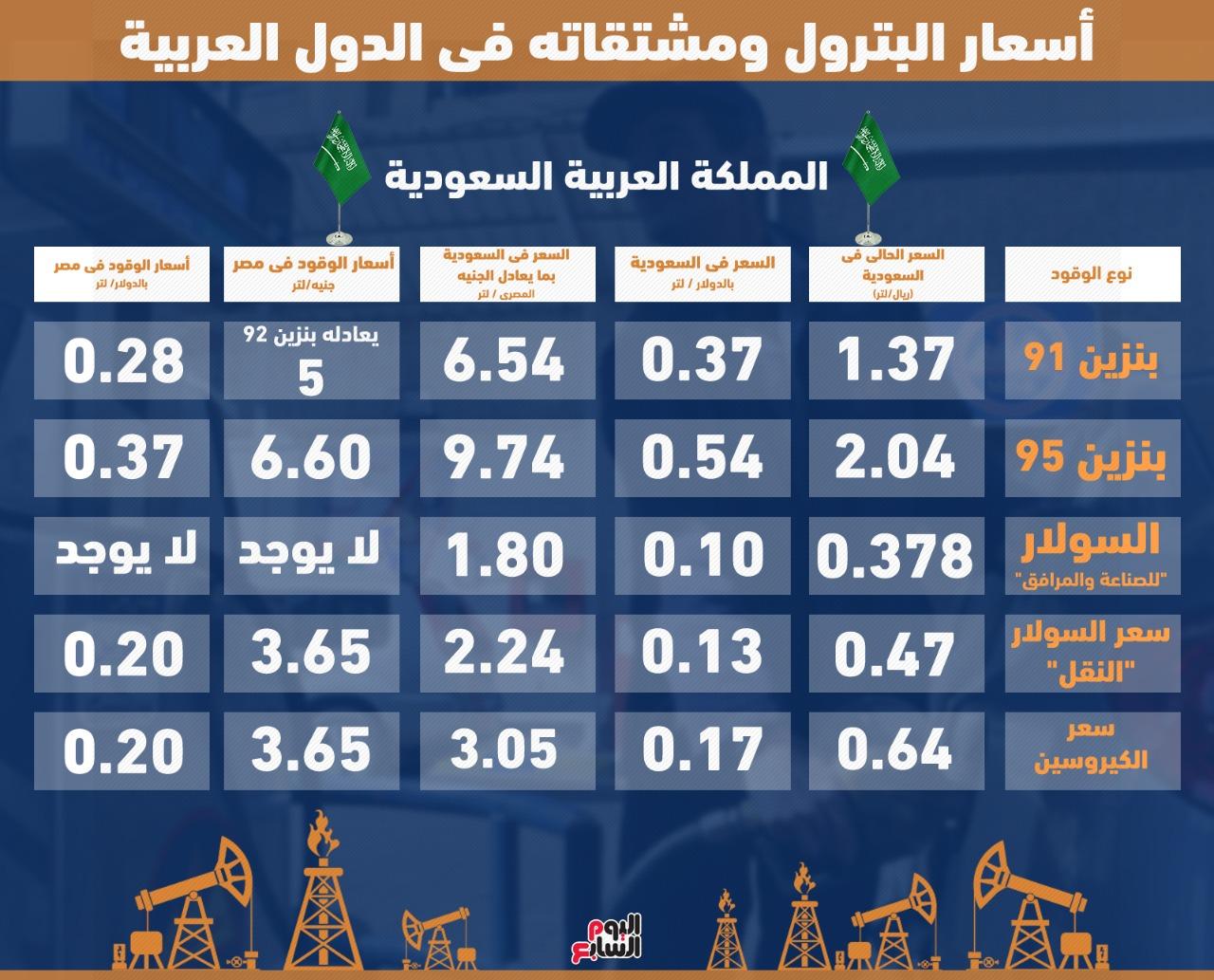 أسعار الوقود فى مصر أقل من دول عربية بنزين 92 سعره أرخص من