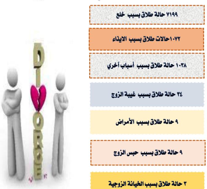 كل ما تريد معرفته عن الزواج والطلاق فى مصر خلال 2017