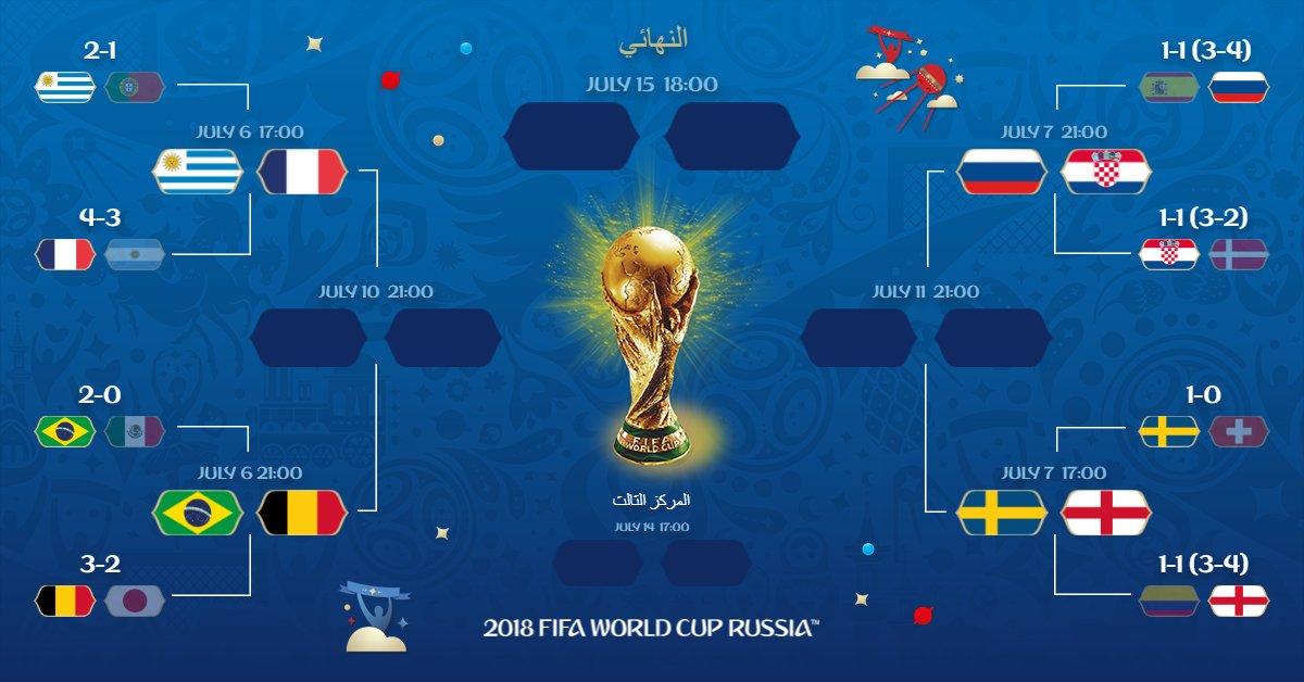 الطريق إلى نهائى كأس العالم 2018