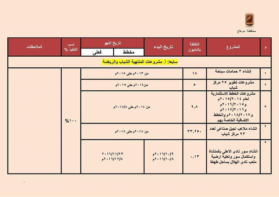 بيان بالمشروعات المنتهية بالشباب والرياضة بسوهاج