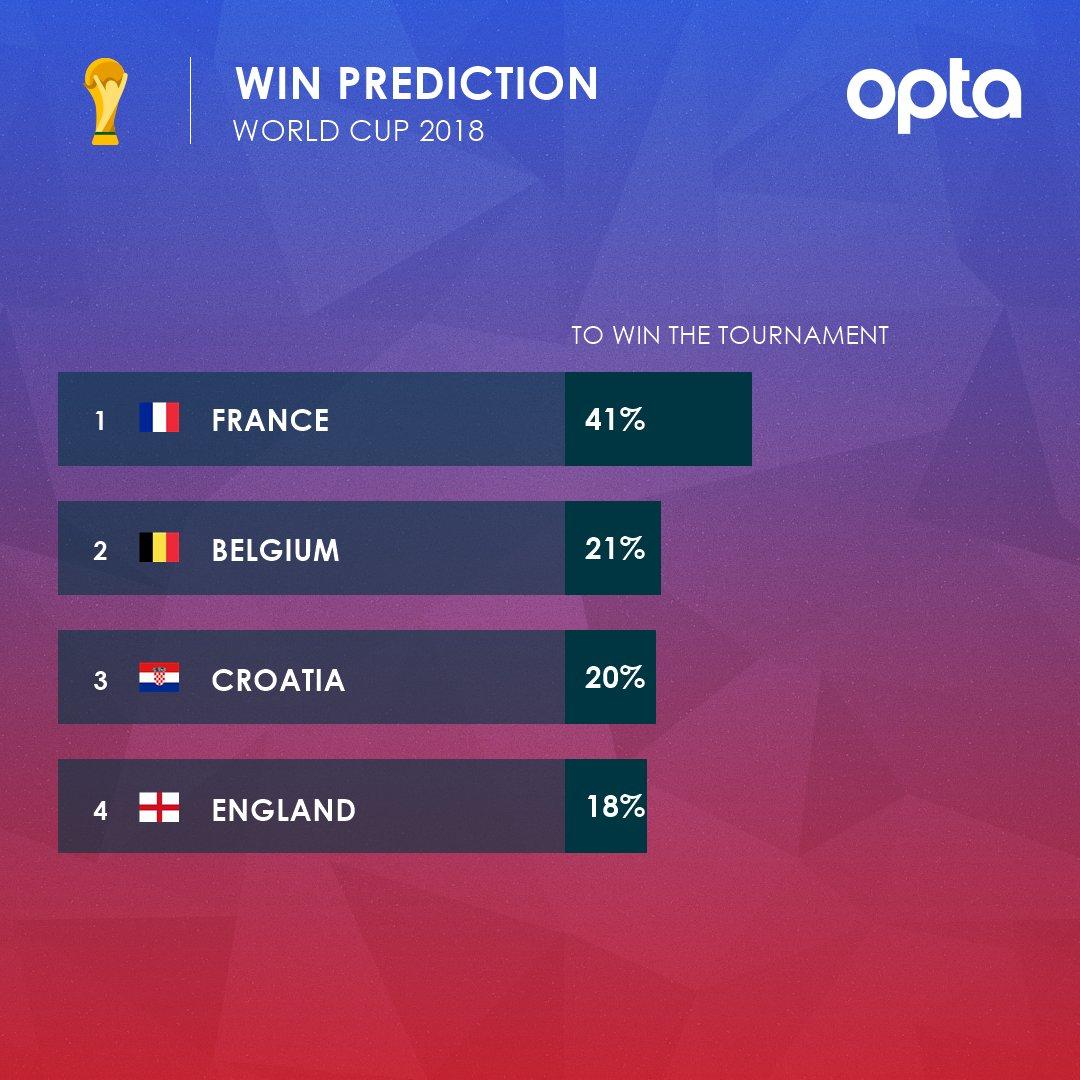 فرنسا تتصدر المرشحين للفوز بكأس العالم