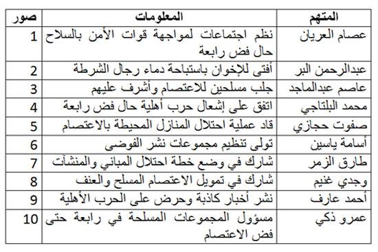 قيادات الإخوان المحالين للمفتي في فض رابعة