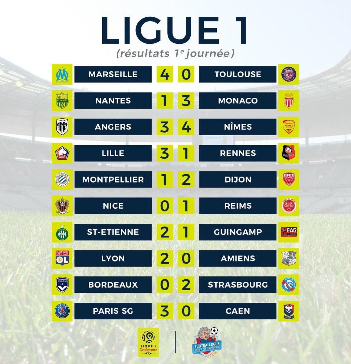 جدول ترتيب الدوري الفرنسي بعد نهاية مباريات الجولة الأولى