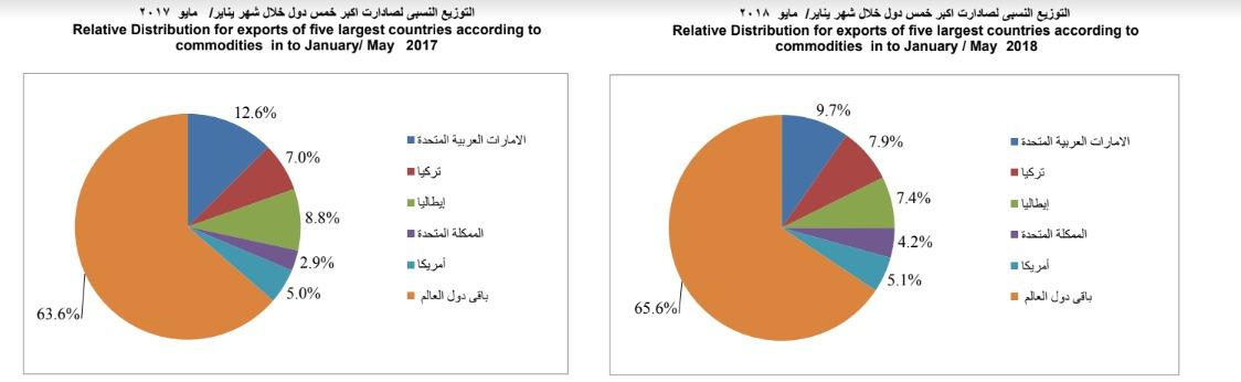 قائمة الدول المستوردة للسلع المصرية