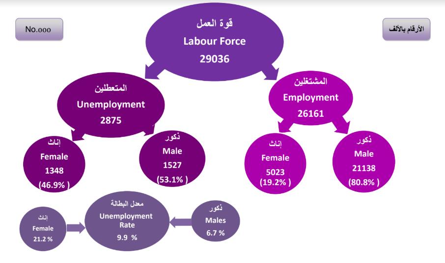 حجم قوة العمل خلال الربع الثاني من 2018