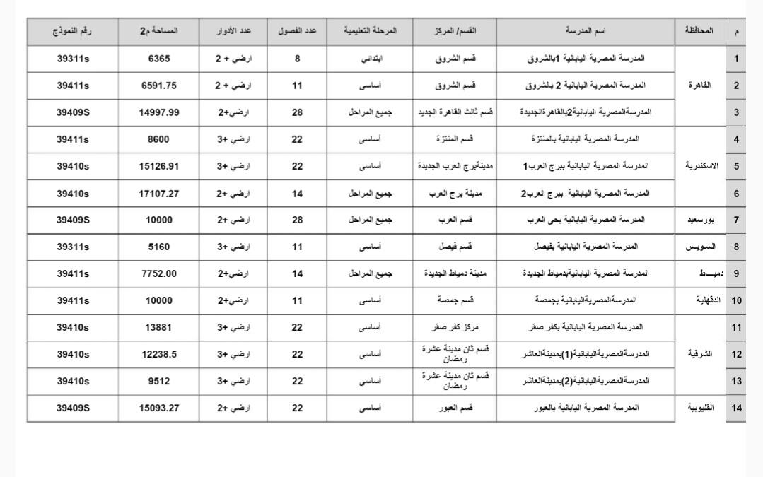 أسماء وأماكن 34 مدرسة مصرية يايانية (3)