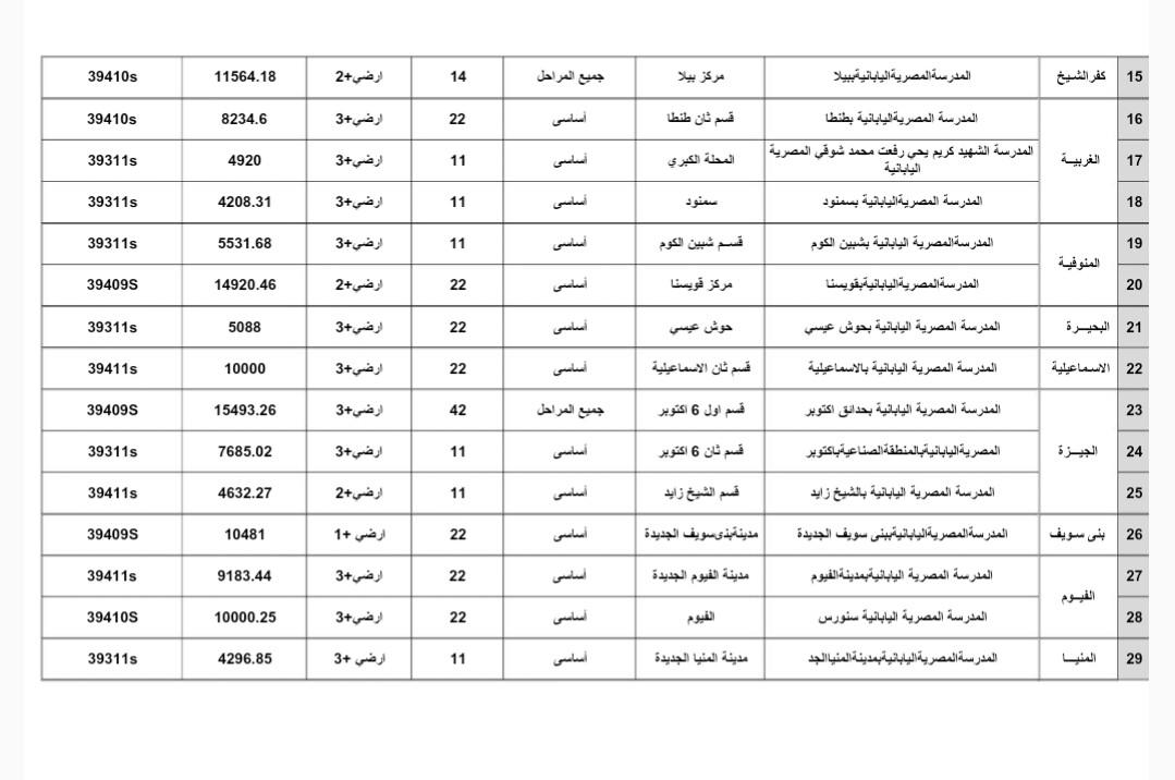 أسماء وأماكن 34 مدرسة مصرية يايانية (1)