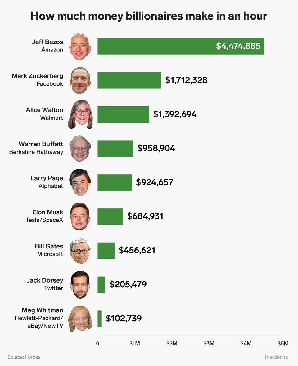كم يتقاضى رجال الاعمال الأمريكيين كل ساعة