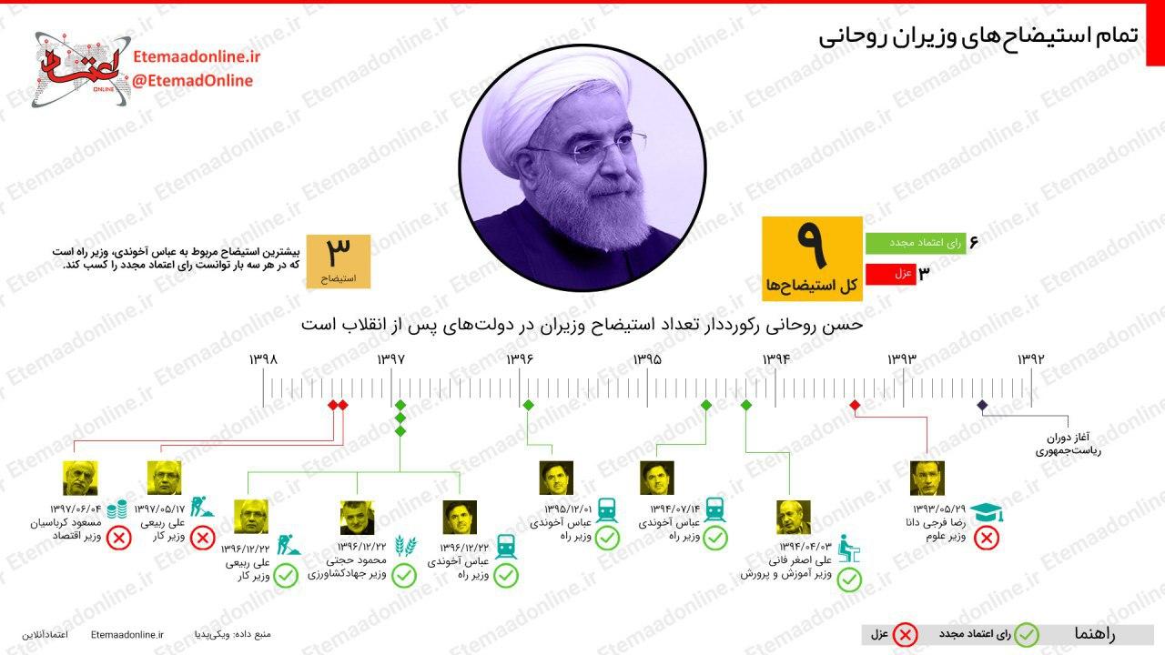 استجواب وزارء روحانى منذ 2013 وحتى 2018