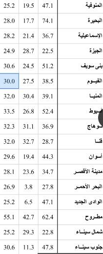 انسداد تذكرة التهديد ترتيب محافظات مصر من حيث السكان 2018 Dsvdedommel Com
