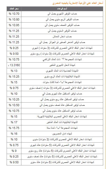 البنك الأهلى المصرى (2)