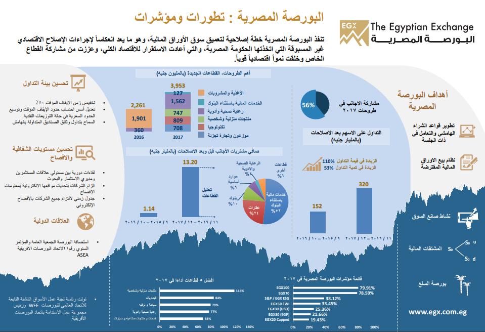 2508bf1c4804a انفوجراف.. تعرف على خطة عمل وأهداف إدارة البورصة المصرية - اليوم السابع