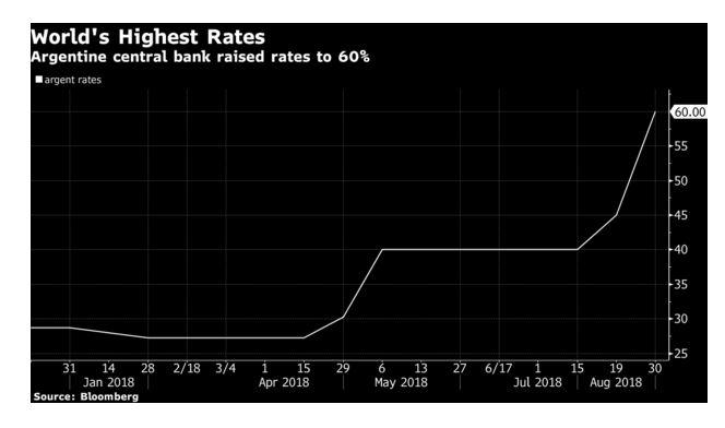 البنك المركزي الأرجنتينى