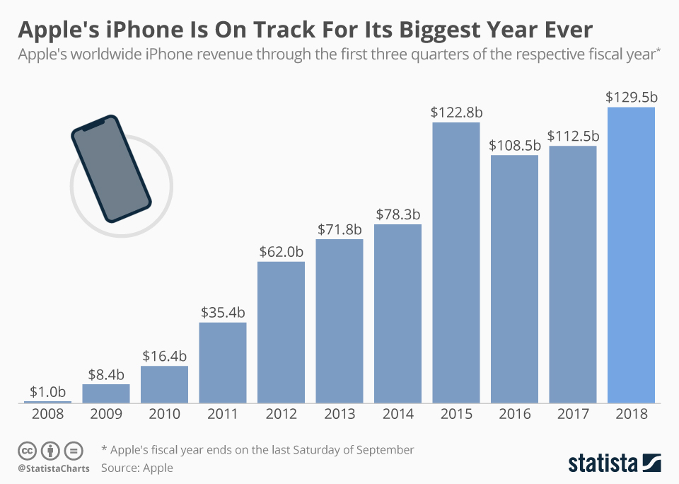 chartoftheday_14948_apple_iphone_revenue_n