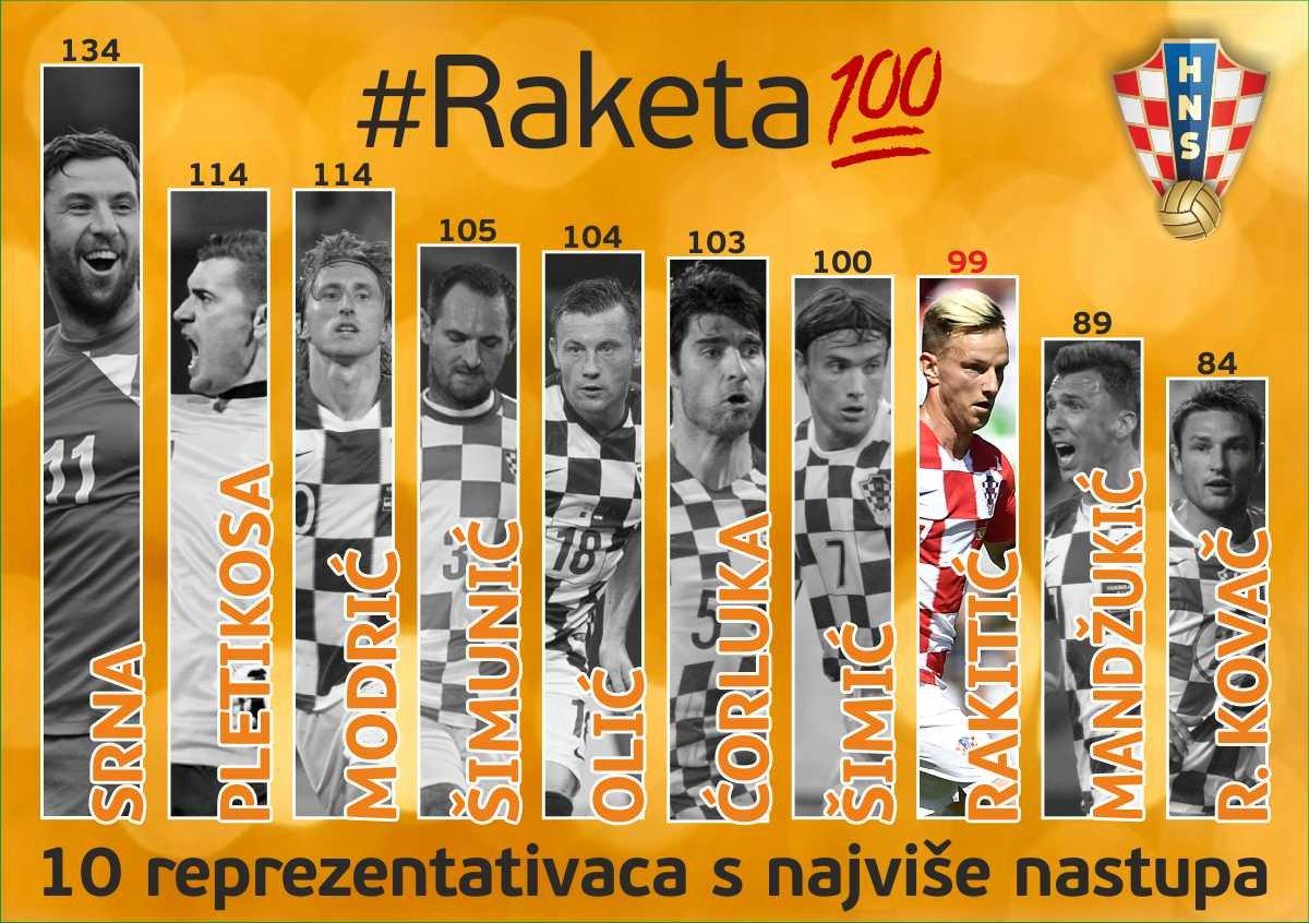 اللاعبين الأكثر مشاركة مع كرواتيا