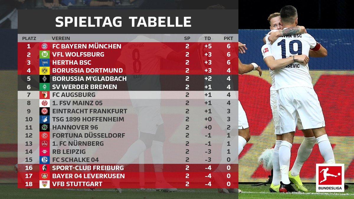ترتيب الدوري الألماني