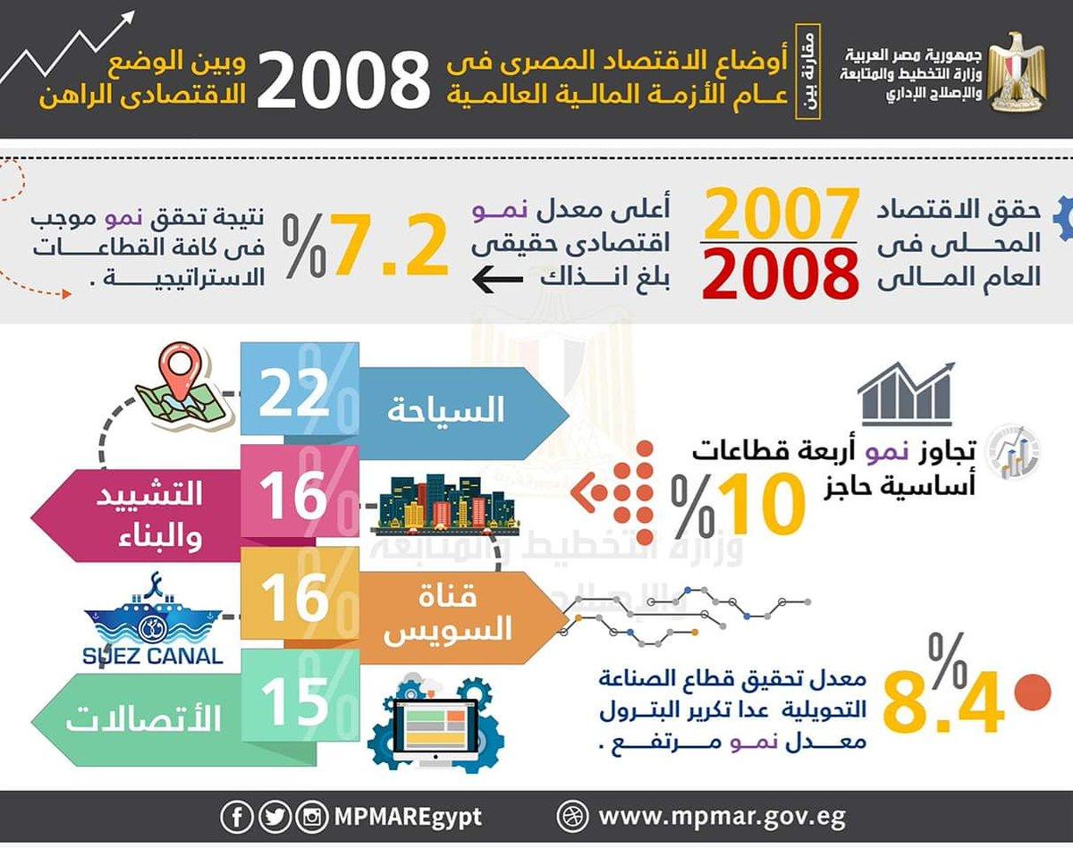 مقارنة بين نمو الاقتصاد المصرى فى 2008 و2018
