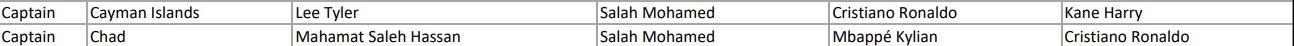 تصويت قادة المنتخبات لمحمد صلاح