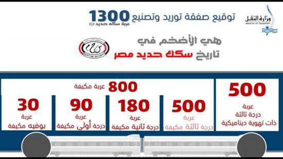 السكة الحديد توقع أكبر صفقة بتاريخها لشراء عربات جديدة (7)