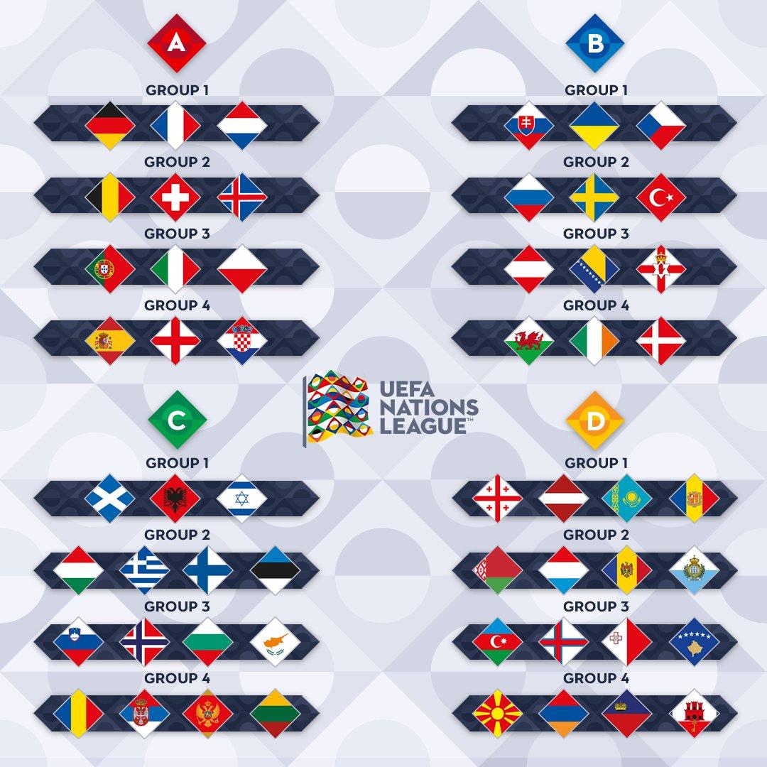 مجموعات دوري الامم الاوروبية