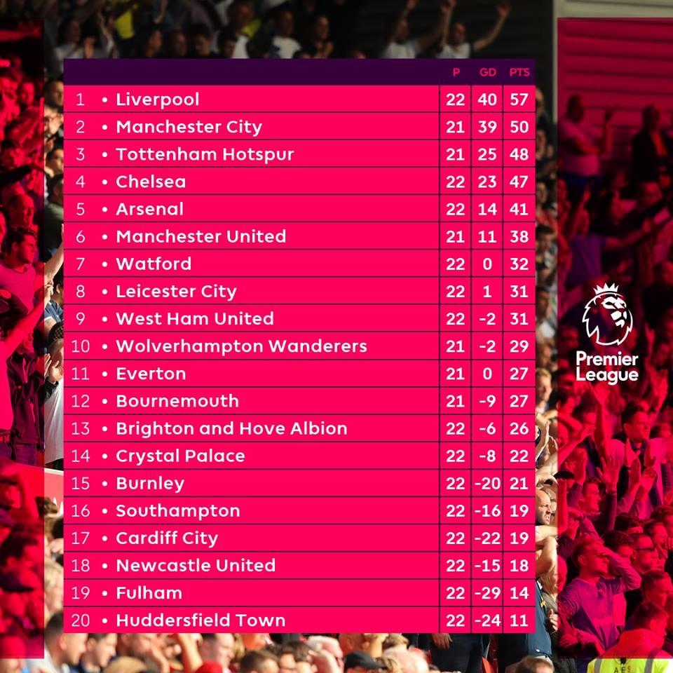 جدول ترتيب الدوري الإنجليزي بعد مباريات اليوم السبت ...