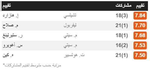 محمد صلاح ثاني أفضل لاعب في الدوري الانجليزي