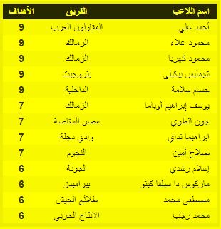 جدول ترتيب الهدافين