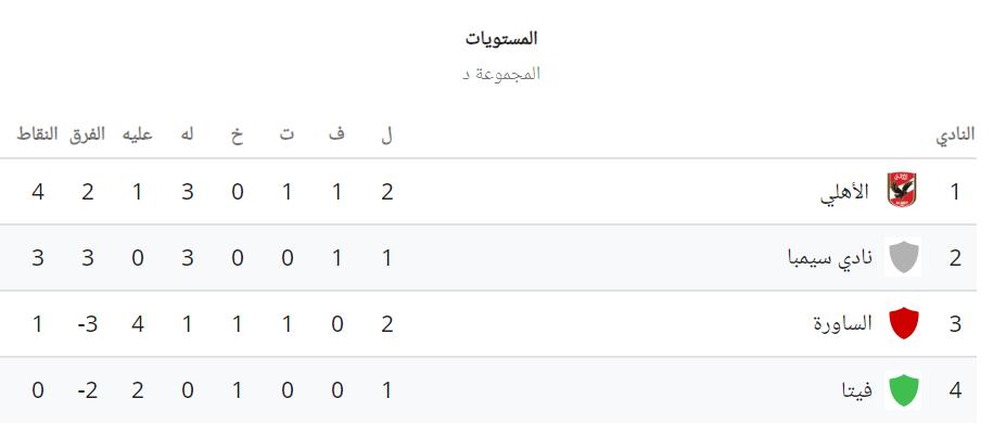 ترتيب مجموعة الأهلي قبل مباراة فيتا كلوب