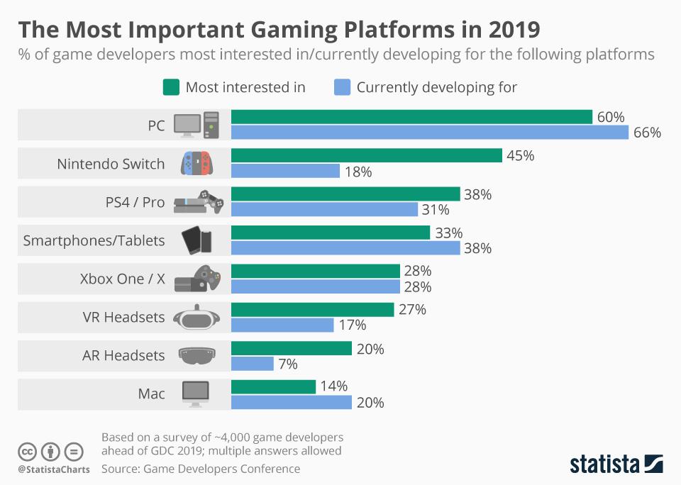 chartoftheday_4527_game_developers_platform_preferences_n