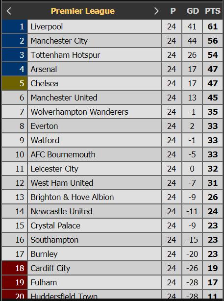 جدول ترتيب الدوري الإنجليزي 2019