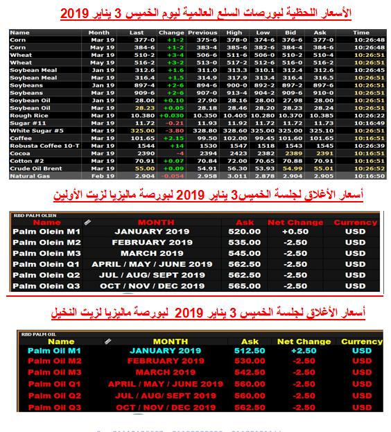 b676401ad انخفاض سعر القمح وزيت الذرة..واستقرار أسعار غالبية خامات السلع ...