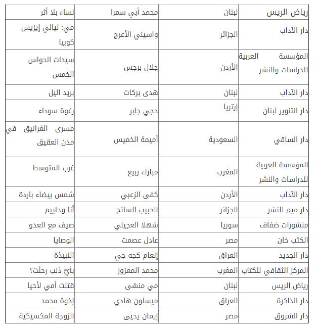 جائزة البوكر للرواية العربية تعلن القائمة الطويلة لعام 2019