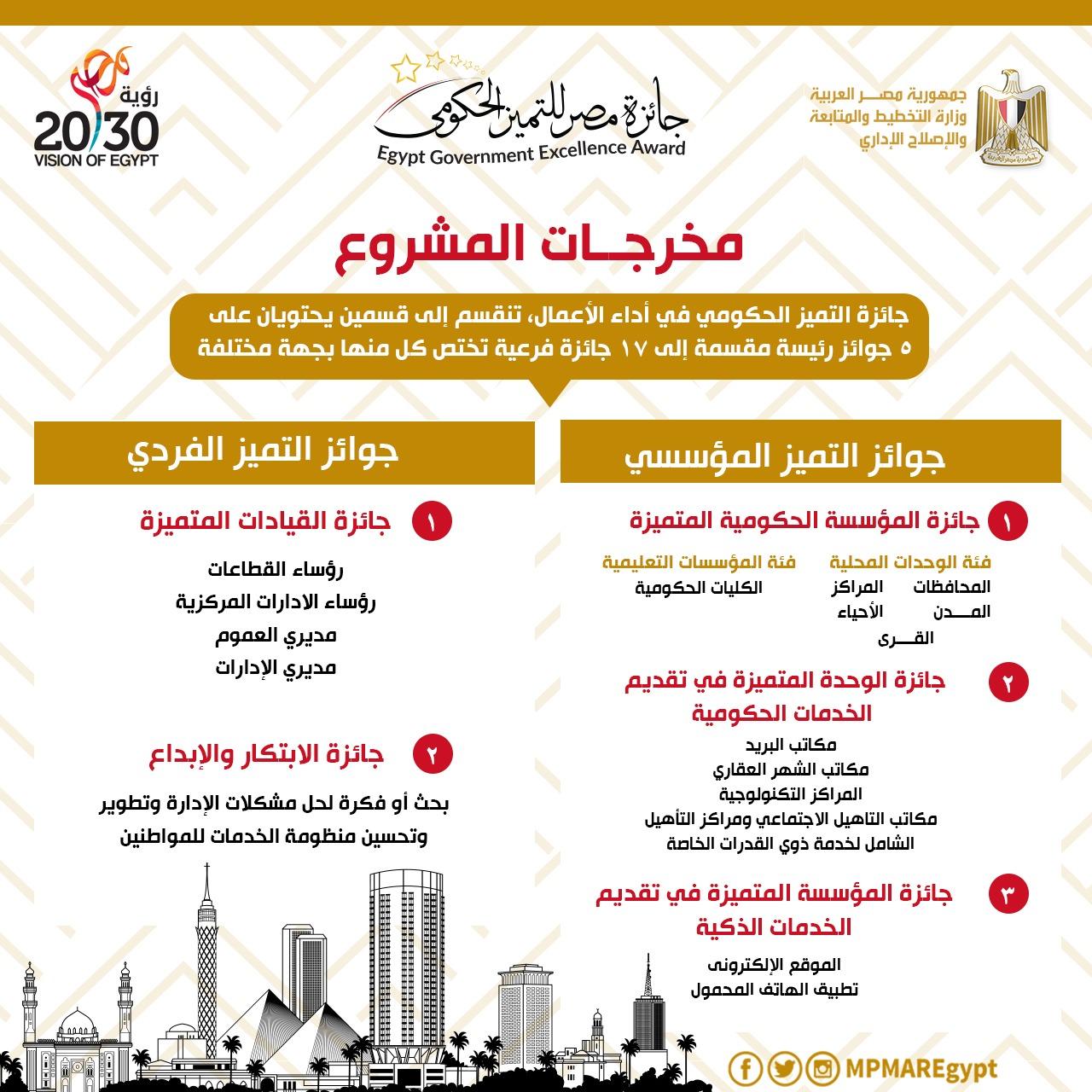 مخرجات مشروع جائزة مصر للتميز الحكومى