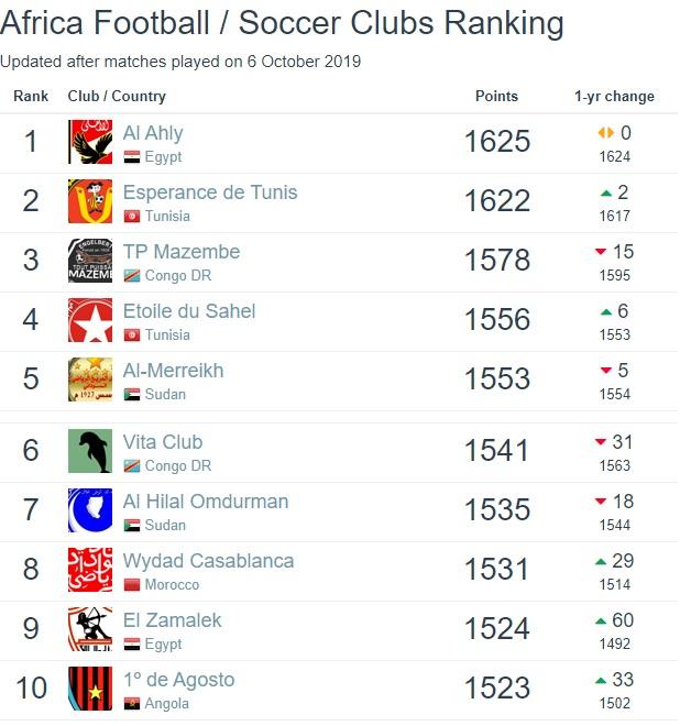 ترتيب أعلى 10 أندية فى افريقيا