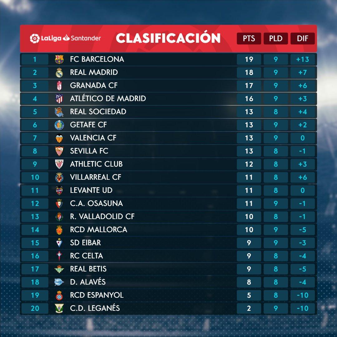 ترتيب الدوري الاسباني