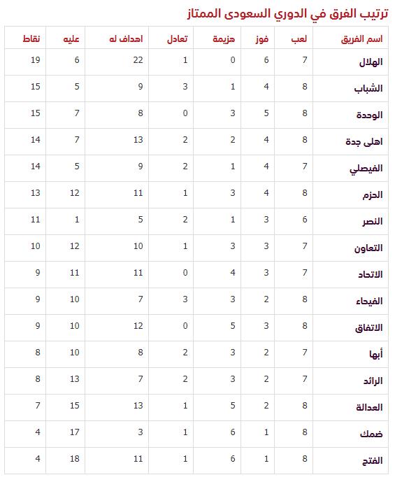 جدول ترتيب الدوري السعودي قبل مباريات اليوم اليوم السابع