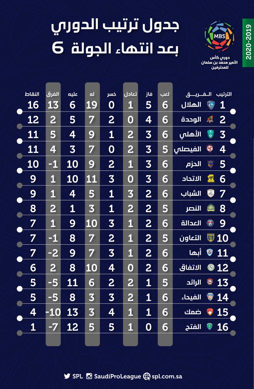 ترتيب الدوري السعودي بعد نهاية الجولة السادسة الهلال فى
