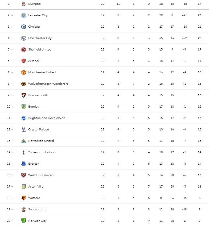 ترتيب الدوري الانجليزي بعد الجولة 12