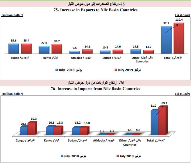 الصادرات المصرية لدول حوض النيل