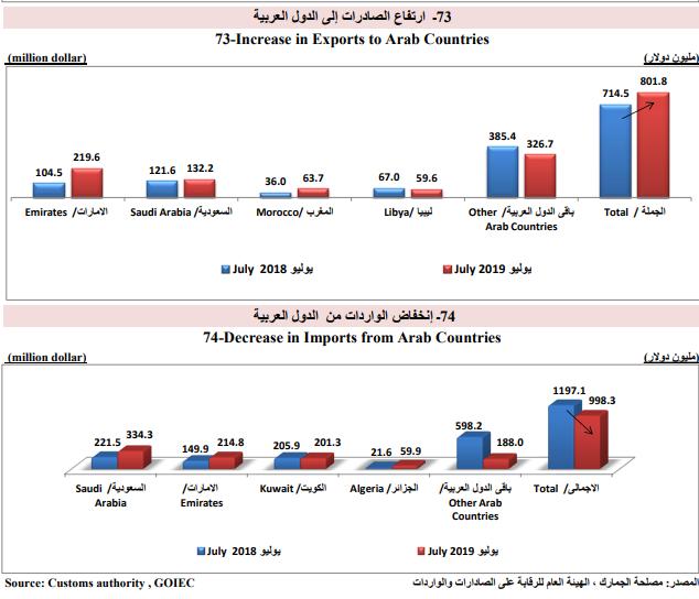 ارتفاع الصادرات للدول العربية