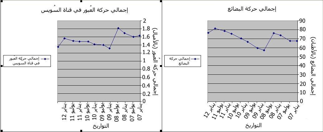 رسم بياني لحركة المرور بالقناة خلال الفترة من 2007 - 2012