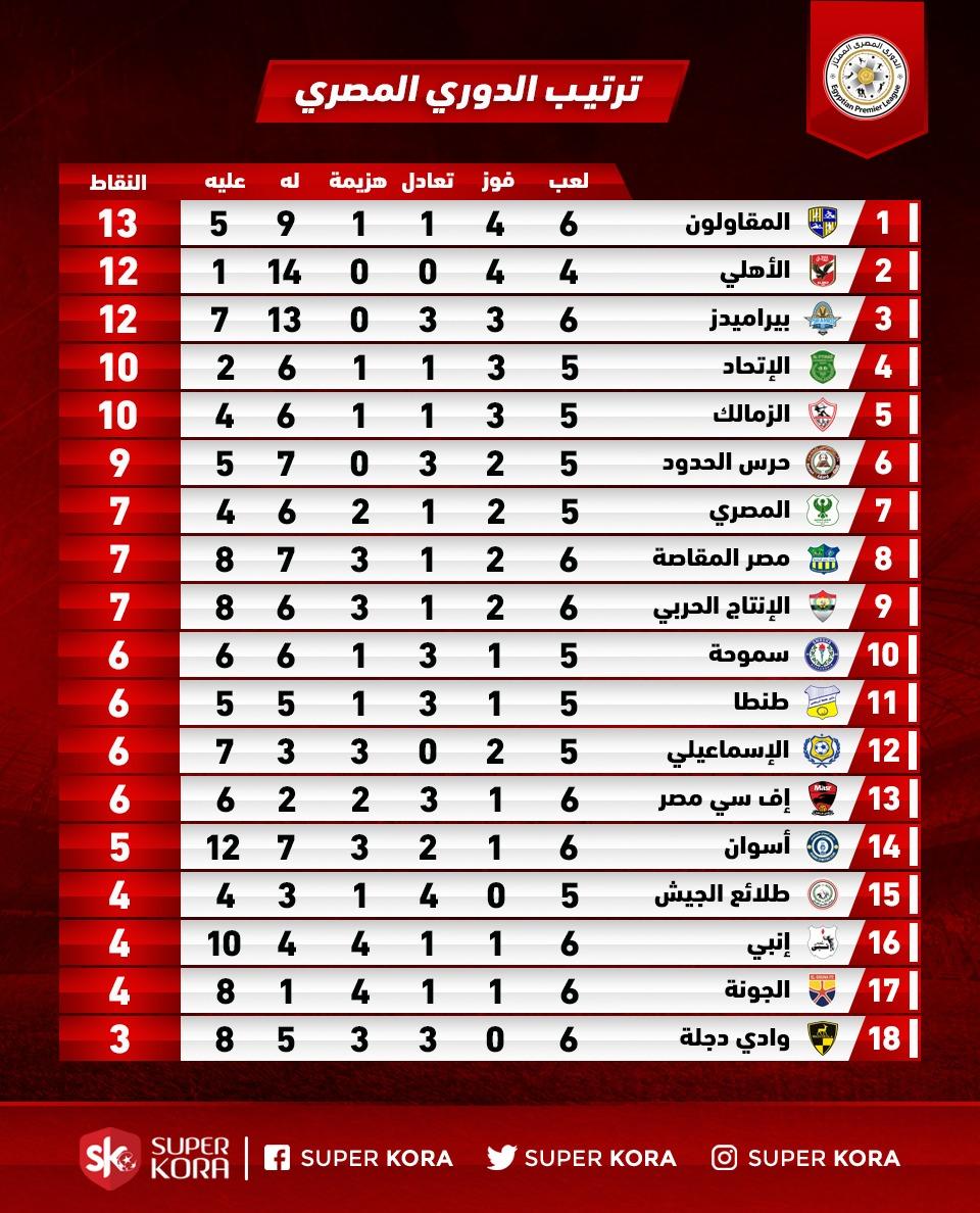 جدول ترتيب الدورى المصرى بعد مباراة اليوم السبت 30/ 11/ 2019 - اليوم السابع