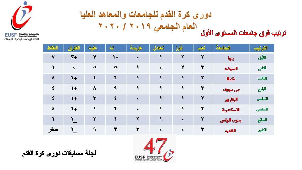 دوري الجامعات (1)