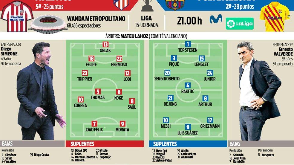 التشكيل المتوقع لقمة أتلتيكو مدريد ضد برشلونة