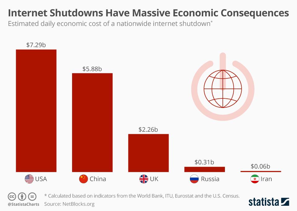 chartoftheday_20128_cost_of_internet_shutdowns_n