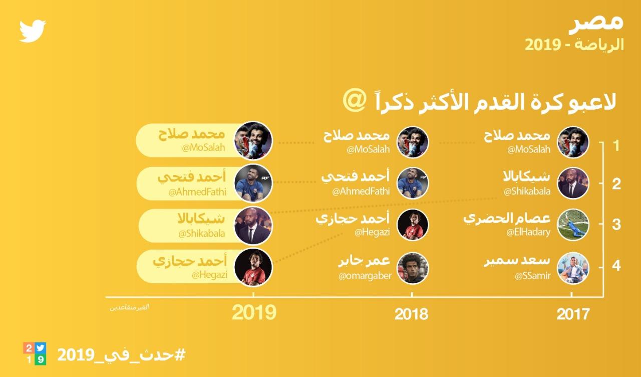 محمد صلاح يتصدر اللاعبين على تويتر