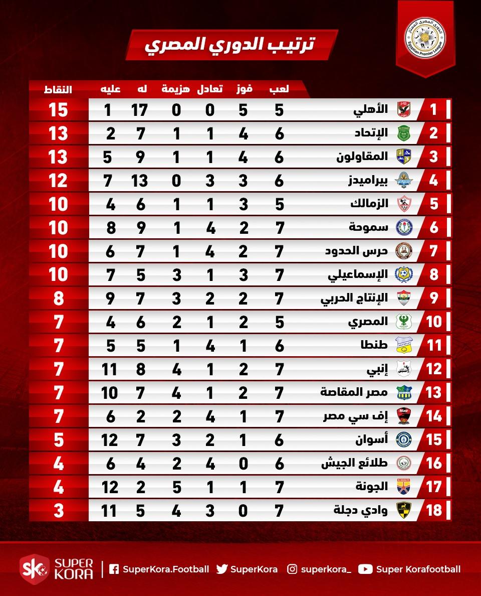 291129-جدول-ترتيب-الدوري-المصري-بعد-مباراتي-اليوم-الأربعاء
