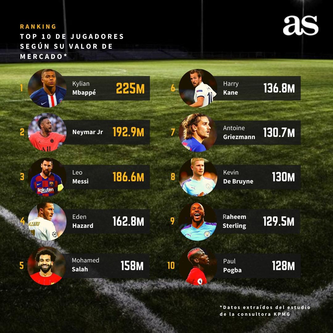 اغلى 10 لاعبين في العالم