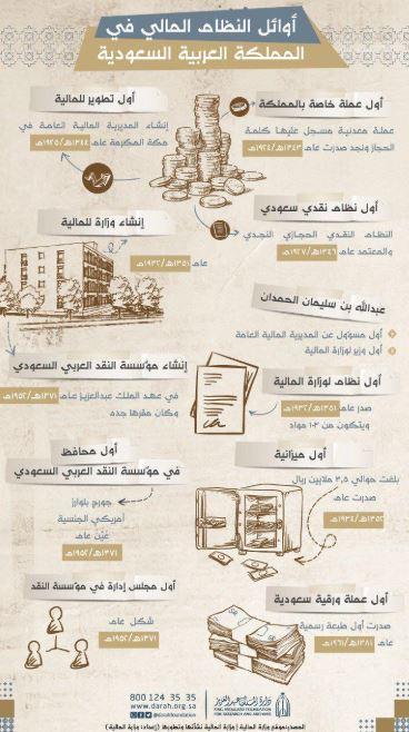 إنفوجراف دارة الملك عبد العزيز عن أوائل المالية