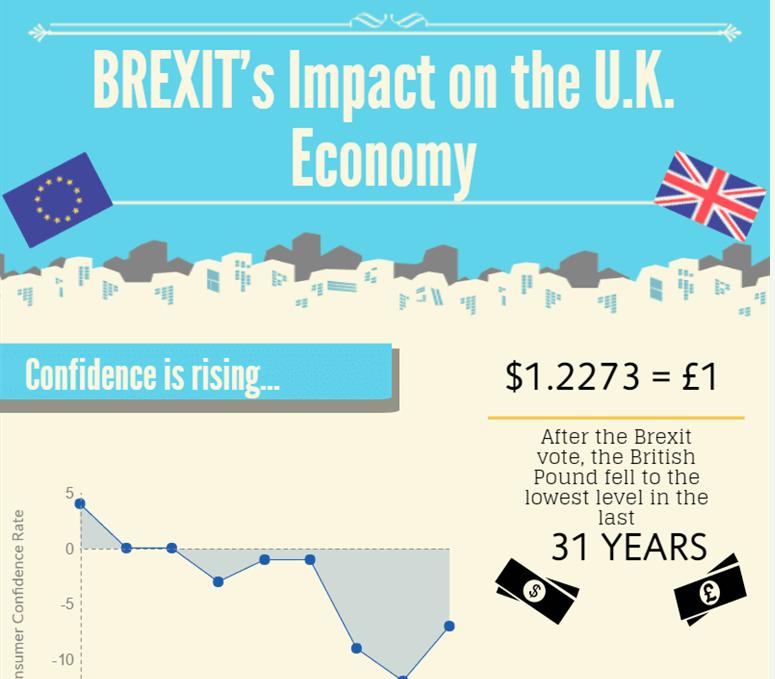 تأثير بريكست على الاقتصاد البريطانى